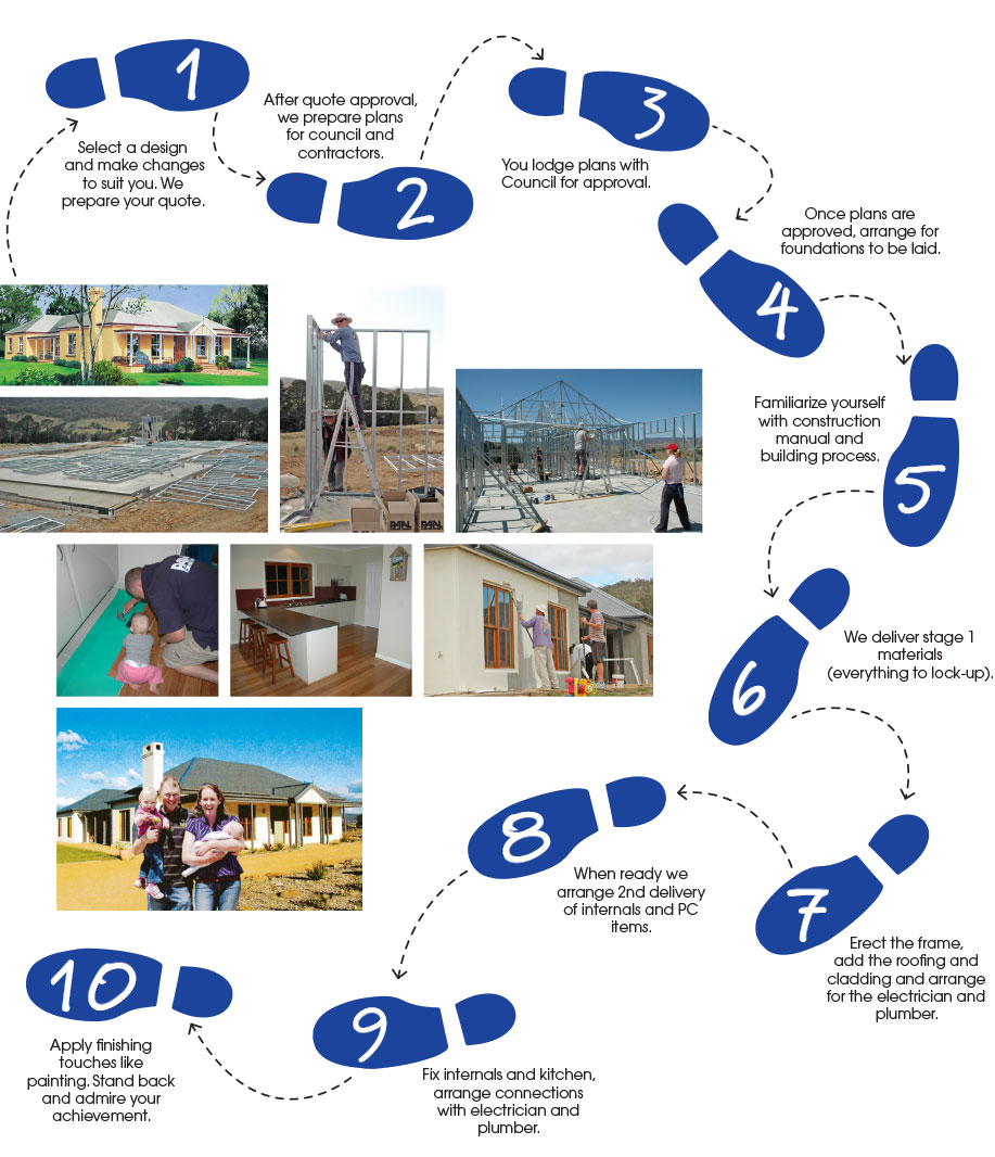 Paal kit homes nsw vic qld 10 easy steps to building for Step by step to build a house yourself