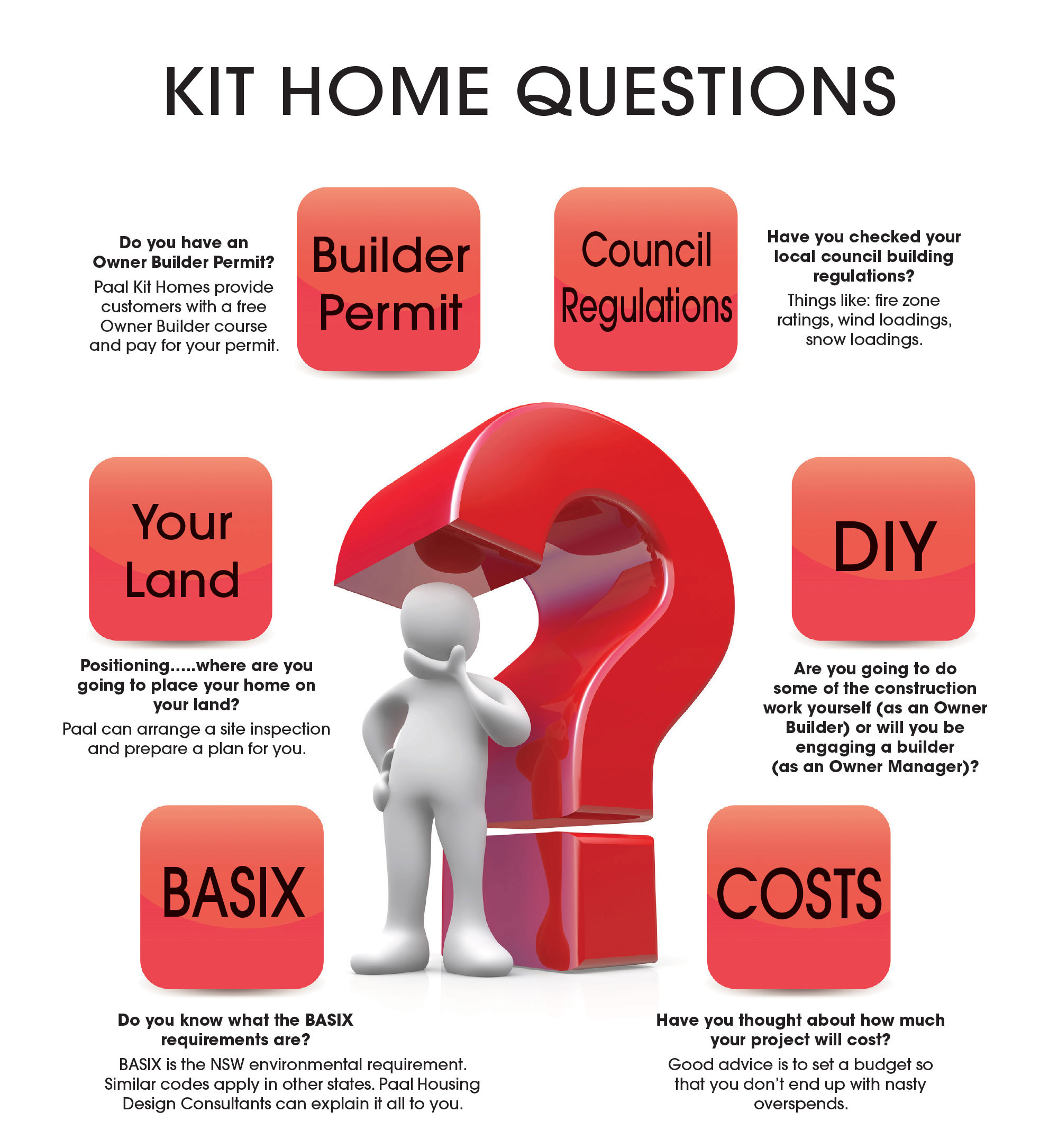 Commonly asked kit home questions. Have you checked your local council building regulations? Do you have an Owner Builder Permit? Positioning…..where are you going to place your home on your land? Do you know what the BASIX requirements are? Have you thought about how much your project will cost?